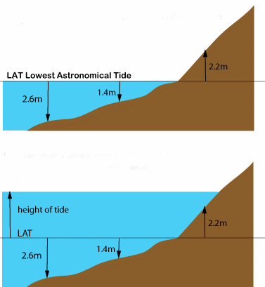 lowest astronomical tide