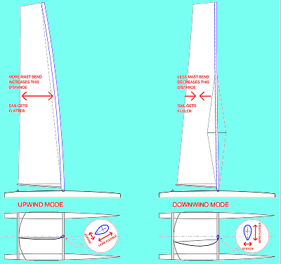 sailboat masts