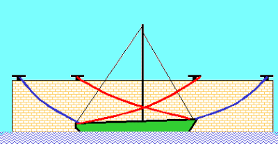 Techniques for Using Mooring Rope or Lines - Breast and