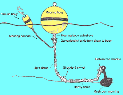 Yacht Buoy, Pile Mooring and Anchoring Techniques and ...