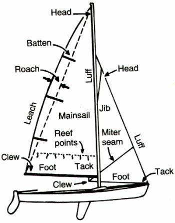Jib Sail Rigging Diagrams