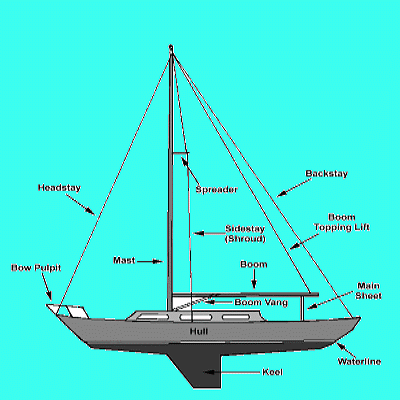 Sailboat Mast Design  Construction and Maintenance Inspection