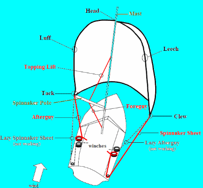 Sailing Dinghy Spinnaker Rigging and Handling Systems - Spinnaker Pole